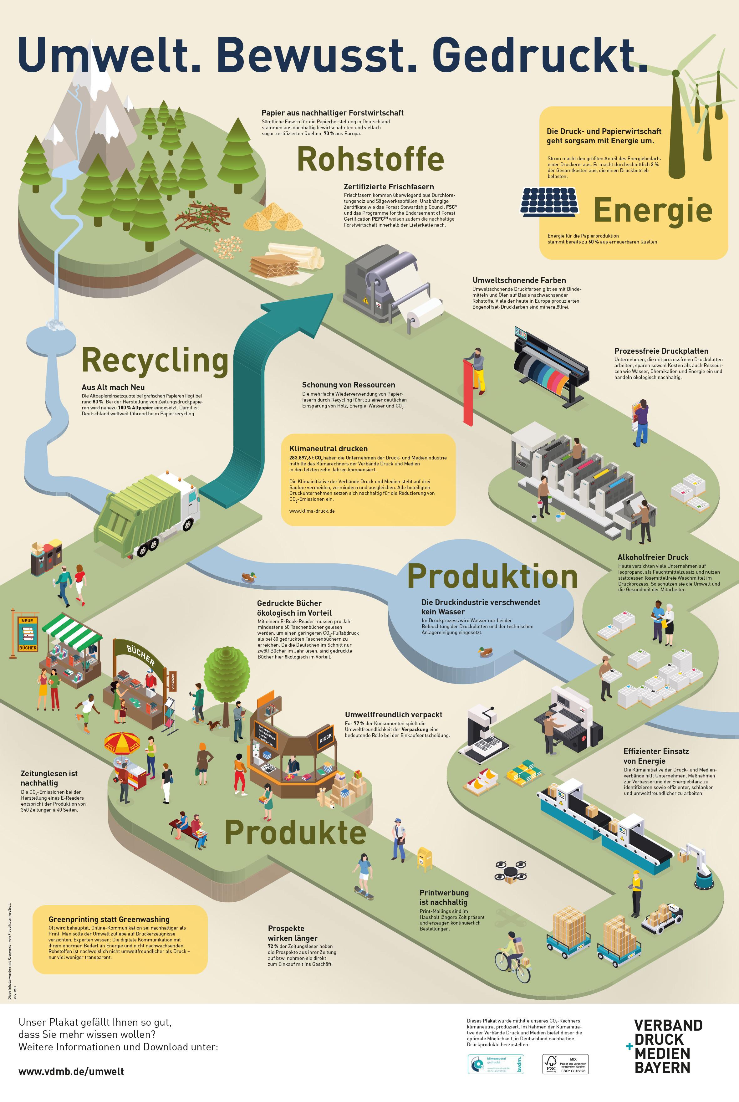 Umweltplakat