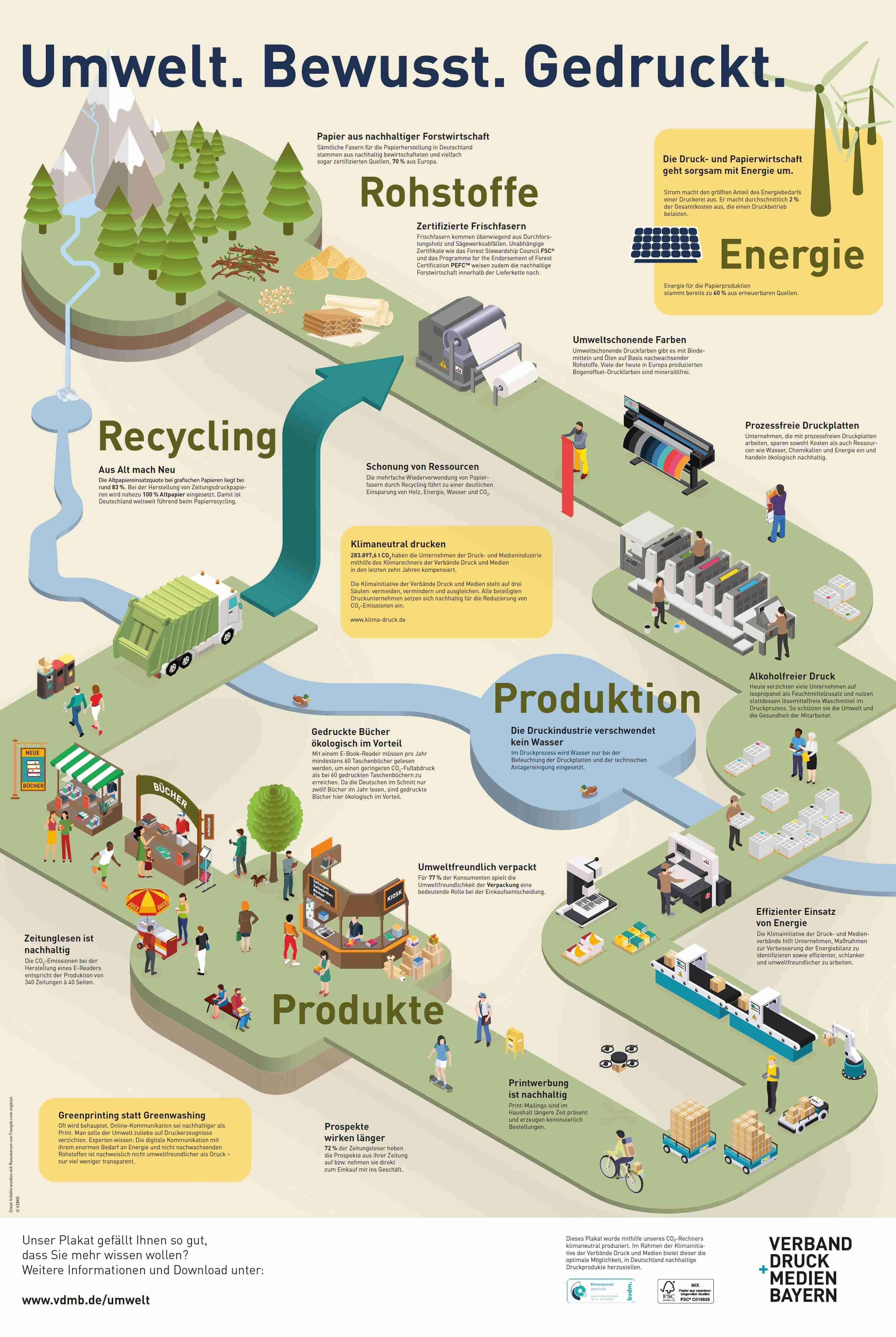 Auf den Spuren der Nachhaltigkeit unserer Zeitung - Teil 1